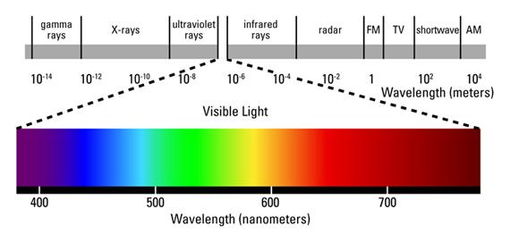 Visible-light-wavelength