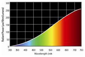 White-light-wavelength